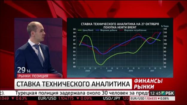 Прогнозы форекс на евро